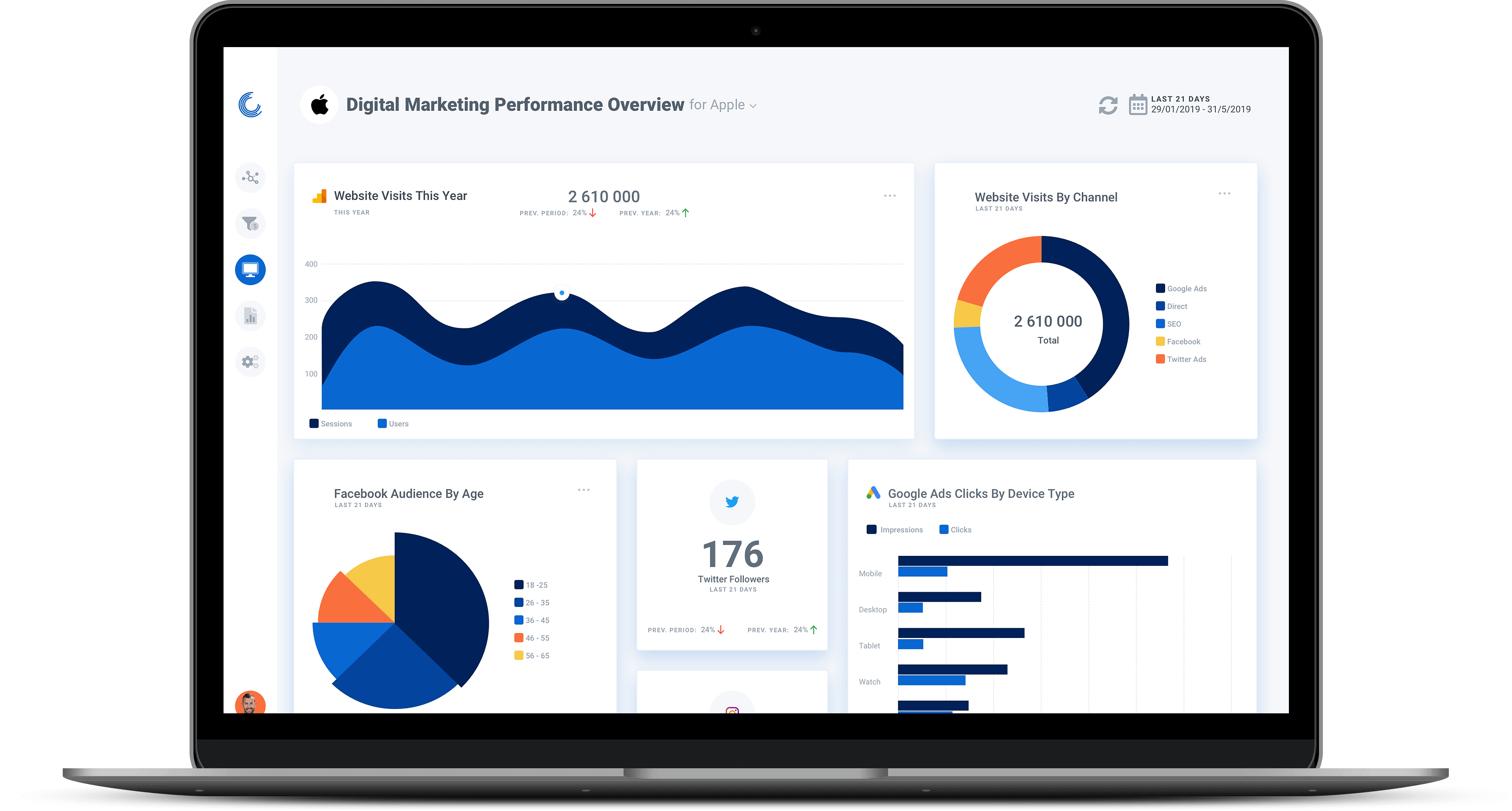 Digital marketing dashboards, reports and marketing funnels from Oviond